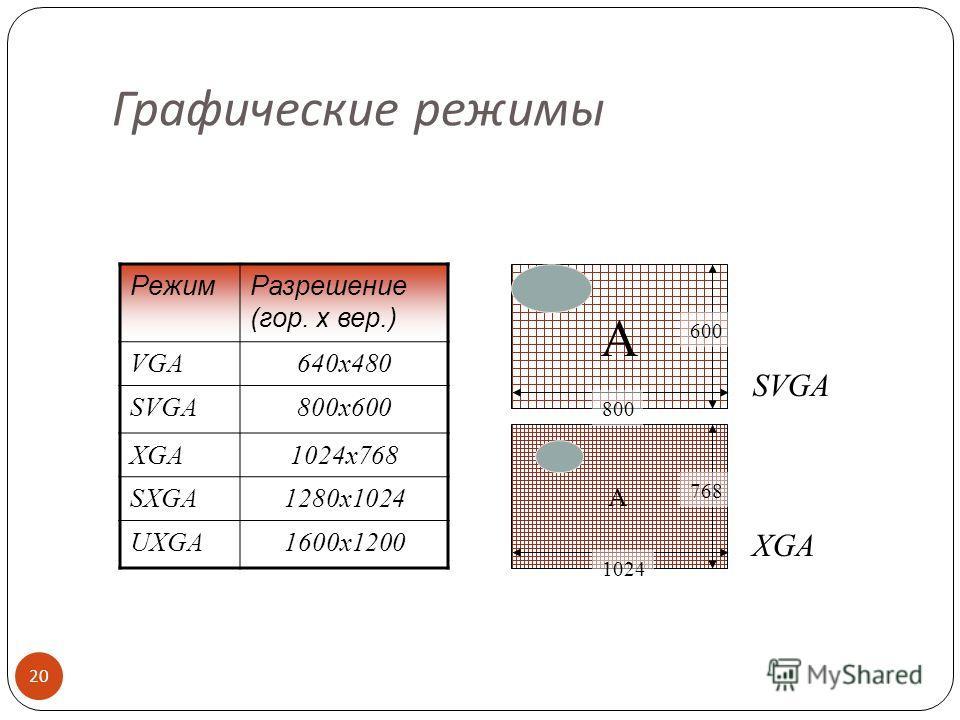 Графический контроллер ( видеокарта / видеоплата / графический адаптер ) 19 Разрешающая способность - способность видеокарты разместить на экране определенное количество точек, из которых состоит изображение. Чем больше точек будет на экране, тем мен