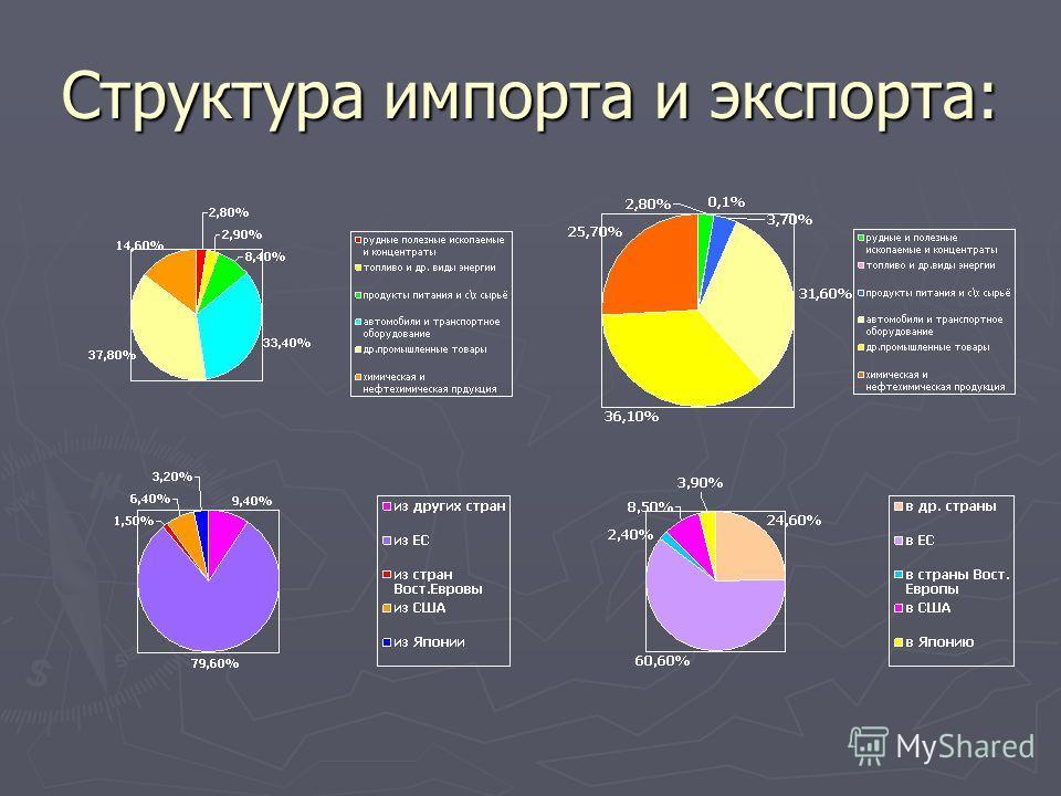 Структура импорта и экспорта: