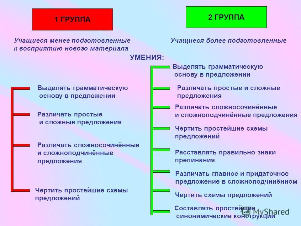 схемы предложений Учащиеся