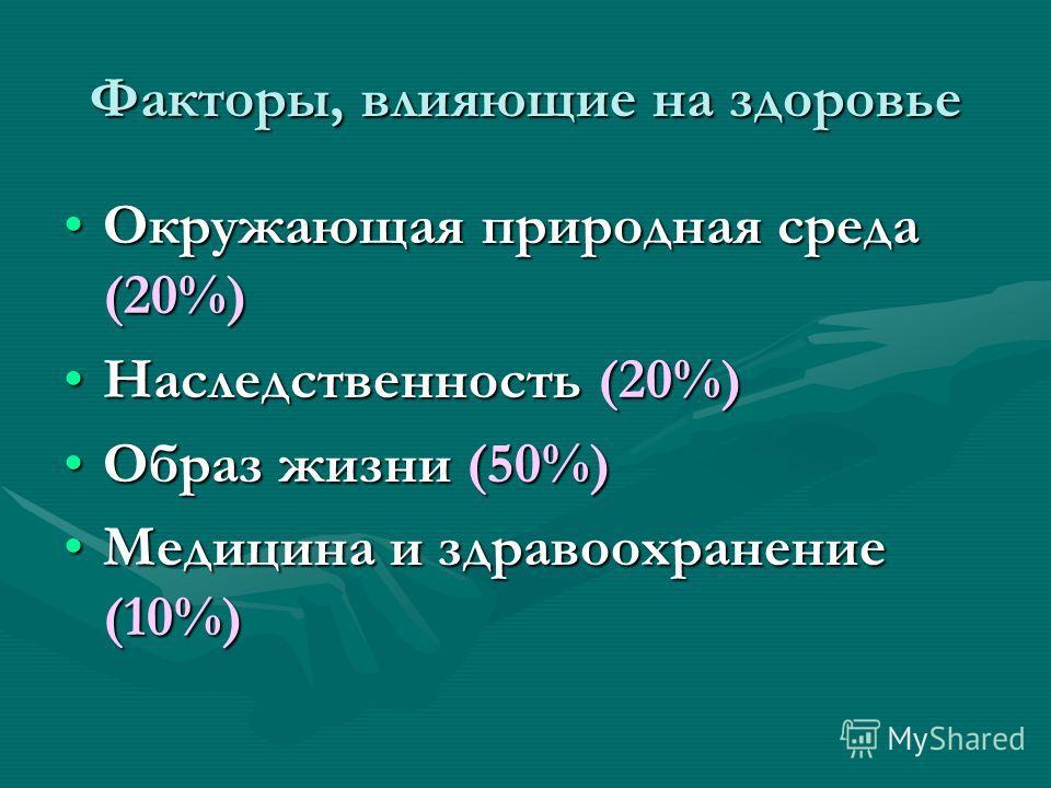 Факторы, влияющие на здоровье Окружающая природная среда (20%)Окружающая природная среда (20%) Наследственность (20%)Наследственность (20%) Образ жизни (50%)Образ жизни (50%) Медицина и здравоохранение (10%)Медицина и здравоохранение (10%)