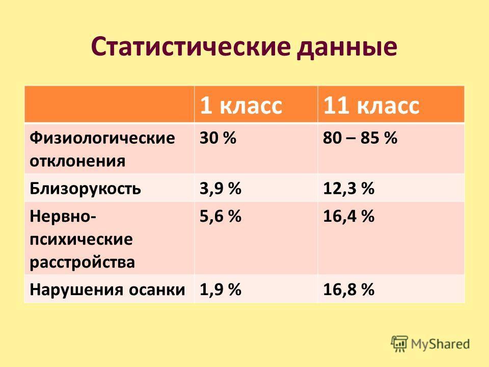 Статистические данные 1 класс11 класс Физиологические отклонения 30 %80 – 85 % Близорукость3,9 %12,3 % Нервно- психические расстройства 5,6 %16,4 % Нарушения осанки1,9 %16,8 %