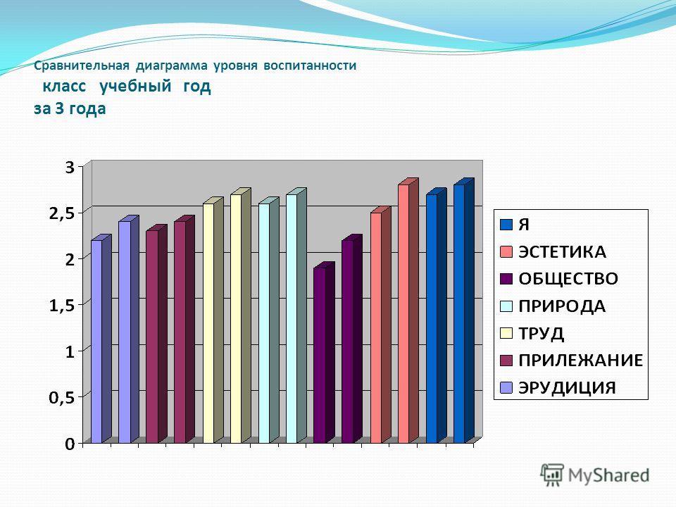 Сравнительная диаграмма уровня воспитанности класс учебный год за 3 года