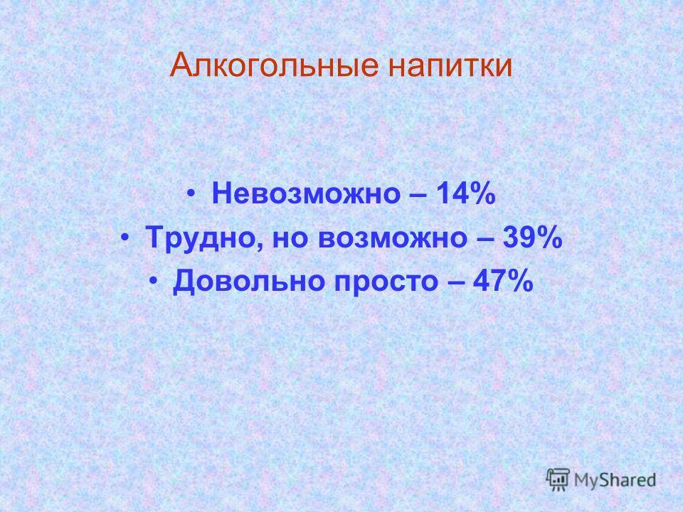 Алкогольные напитки Невозможно – 14% Трудно, но возможно – 39% Довольно просто – 47%