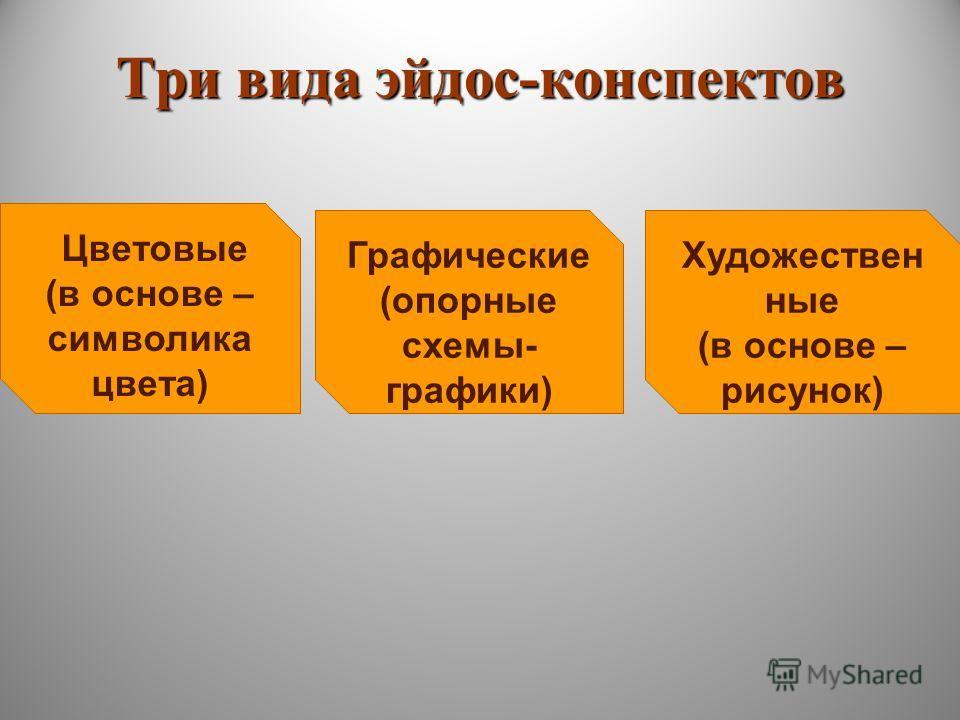 Три вида эйдос-конспектов Цветовые (в основе – символика цвета) Художествен ные (в основе – рисунок) Графические (опорные схемы- графики)