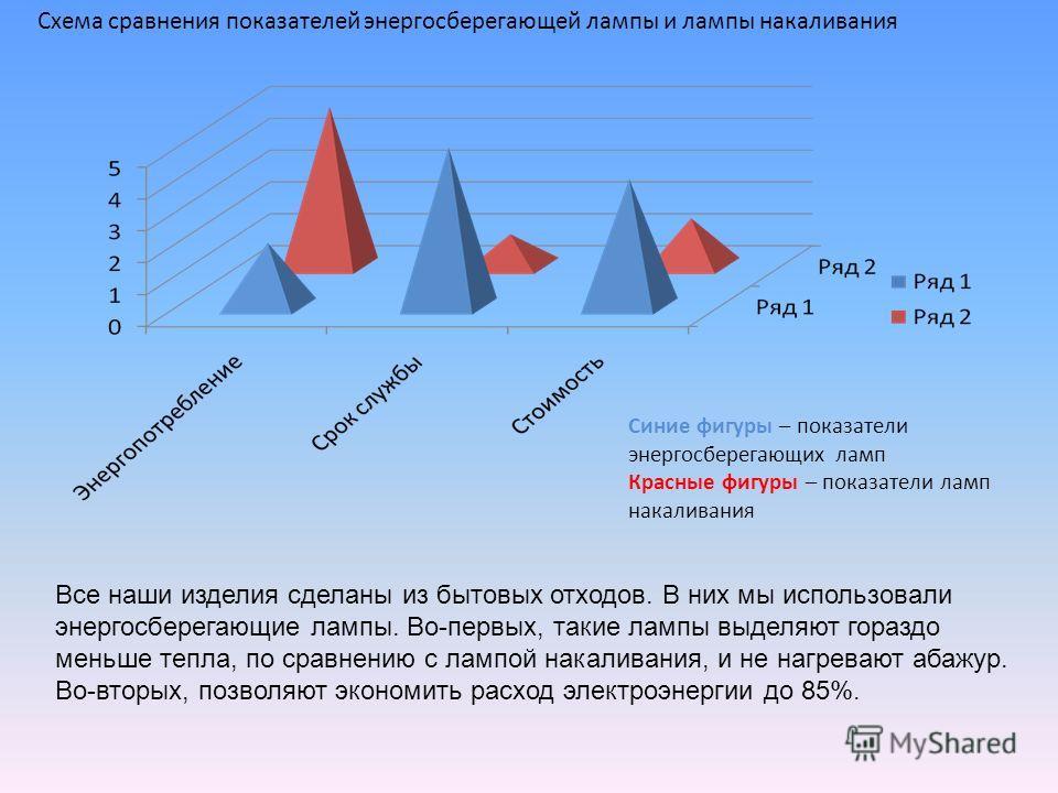 Синие фигуры – показатели энергосберегающих ламп Красные фигуры – показатели ламп накаливания Схема сравнения показателей энергосберегающей лампы и лампы накаливания Все наши изделия сделаны из бытовых отходов. В них мы использовали энергосберегающие
