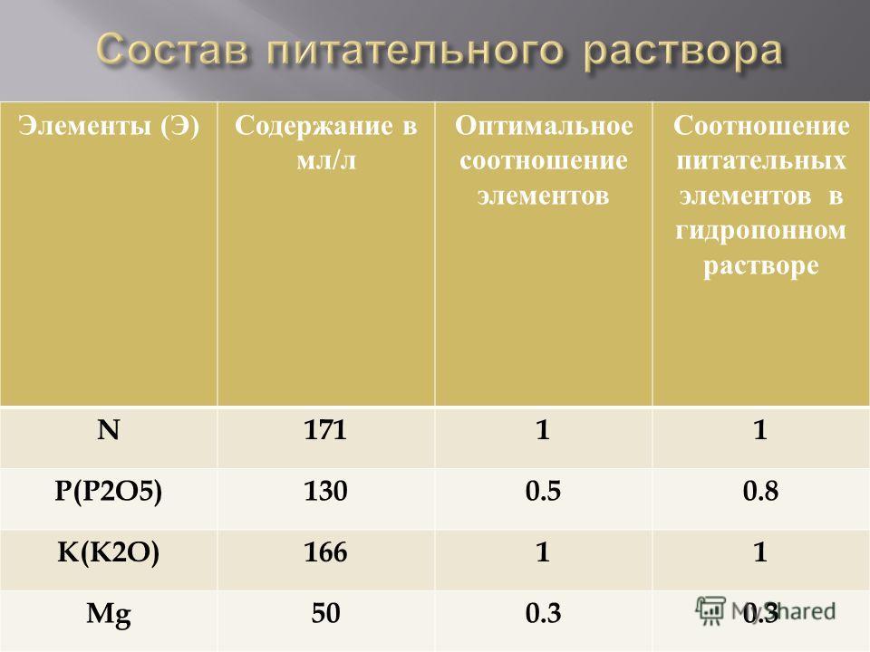 Элементы ( Э ) Содержание в мл / л Оптимальное соотношение элементов Соотношение питательных элементов в гидропонном растворе N17111 P(P2O5)1300.50.8 K(K2O)16611 Mg500.3