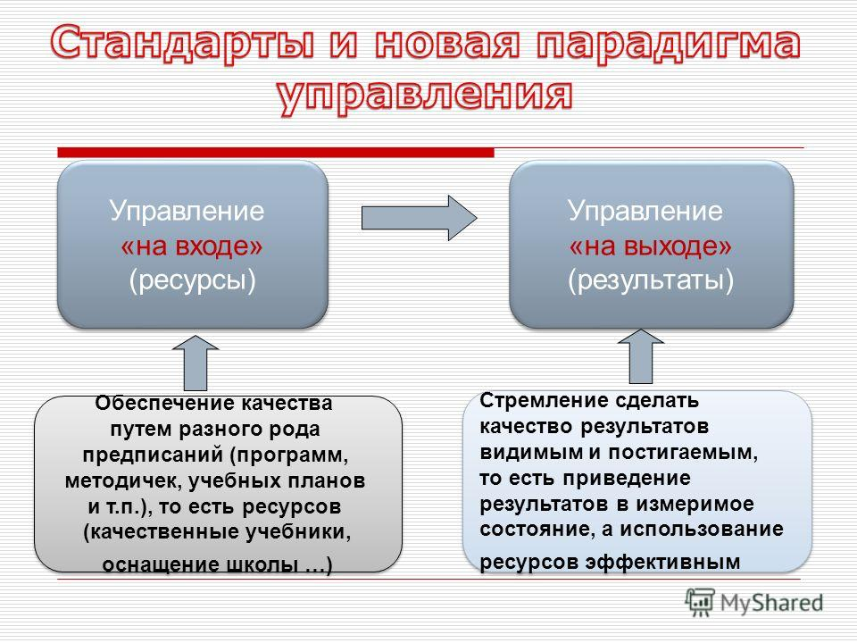 Управление «на входе» (ресурсы) Управление «на входе» (ресурсы) Управление «на выходе» (результаты) Управление «на выходе» (результаты) Обеспечение качества путем разного рода предписаний (программ, методичек, учебных планов и т.п.), то есть ресурсов