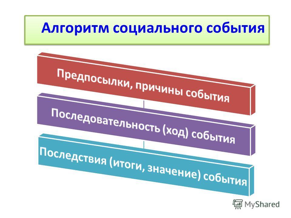 Алгоритм социального события Алгоритм социального события