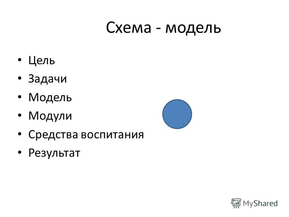 Схема - модель Цель Задачи Модель Модули Средства воспитания Результат