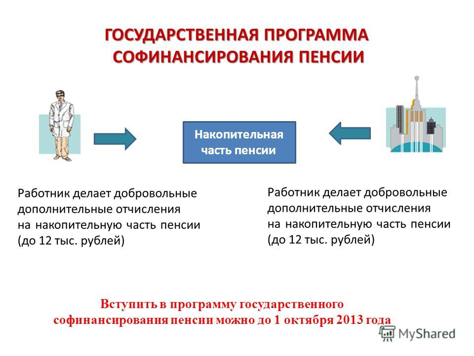 Накопительная часть пенсии Вступить в программу государственного софинансирования пенсии можно до 1 октября 2013 года