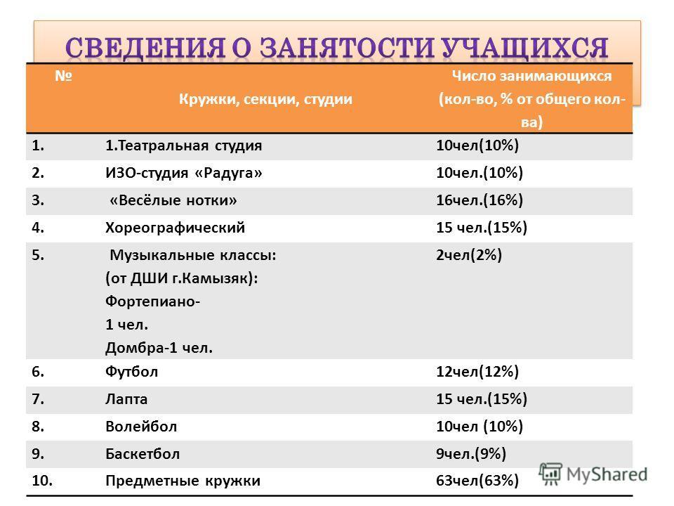 Кружки, секции, студии Число занимающихся (кол-во, % от общего кол- ва) 1.1.Театральная студия10чел(10%) 2.ИЗО-студия «Радуга»10чел.(10%) 3. «Весёлые нотки»16чел.(16%) 4.Хореографический15 чел.(15%) 5. Музыкальные классы: (от ДШИ г.Камызяк): Фортепиа