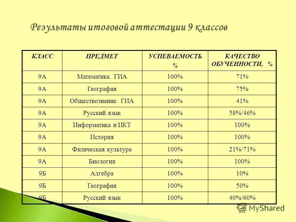 КЛАССПРЕДМЕТУСПЕВАЕМОСТЬ % КАЧЕСТВО ОБУЧЕННОСТИ, % 9АМатематика. ГИА100%71% 9АГеография100%75% 9АОбществознание. ГИА100%41% 9АРусский язык100%58%/46% 9АИнформатика и ИКТ100% 9АИстория100% 9АФизическая культура100%21%/71% 9АБиология100% 9БАлгебра100%1