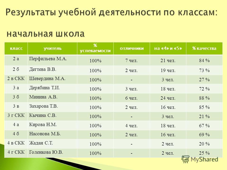 классучитель % успеваемости отличникина «4» и «5»% качества 2 аПерфильева М.А. 100% 7 чел. 21 чел.84 % 2 бДегтева В.В. 100% 2 чел. 19 чел.73 % 2 в СККШевердина М.А. 100% - 3 чел.27 % 3 аДерябина Т.И. 100% 3 чел. 18 чел.72 % 3 бМинина А.В. 100% 6 чел.