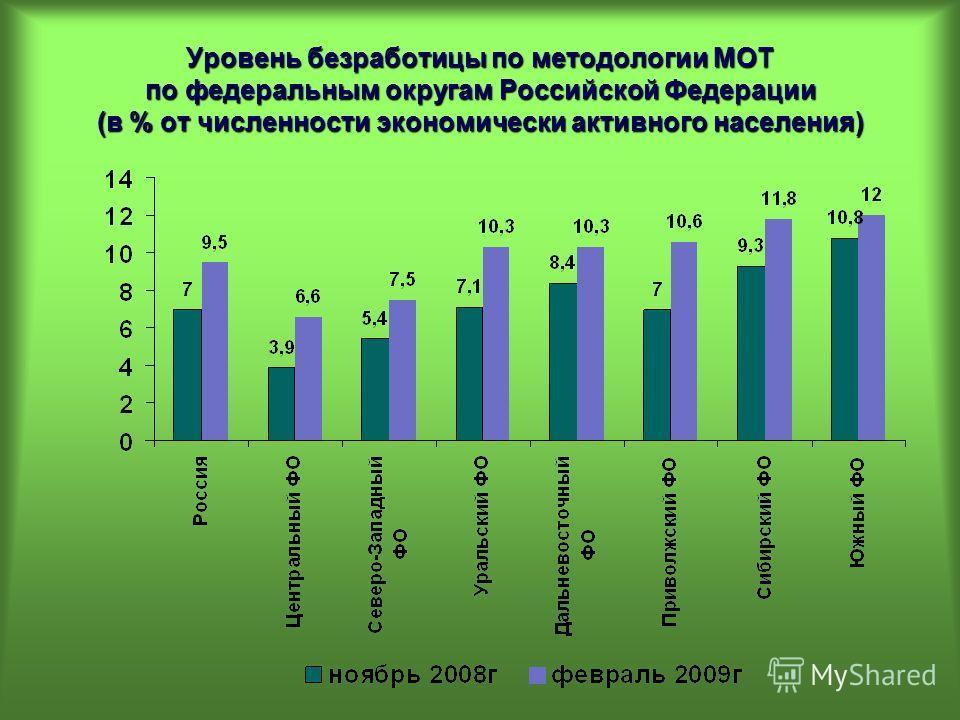 Уровень безработицы по методологии МОТ по федеральным округам Российской Федерации (в % от численности экономически активного населения)
