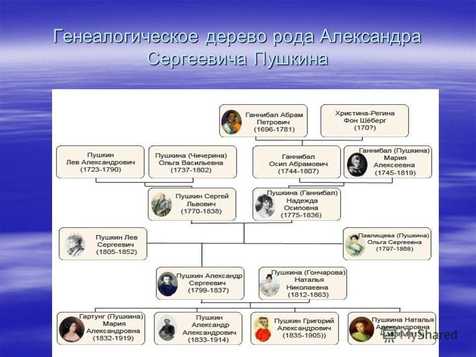 Генеалогическое дерево рода Александра Сергеевича Пушкина