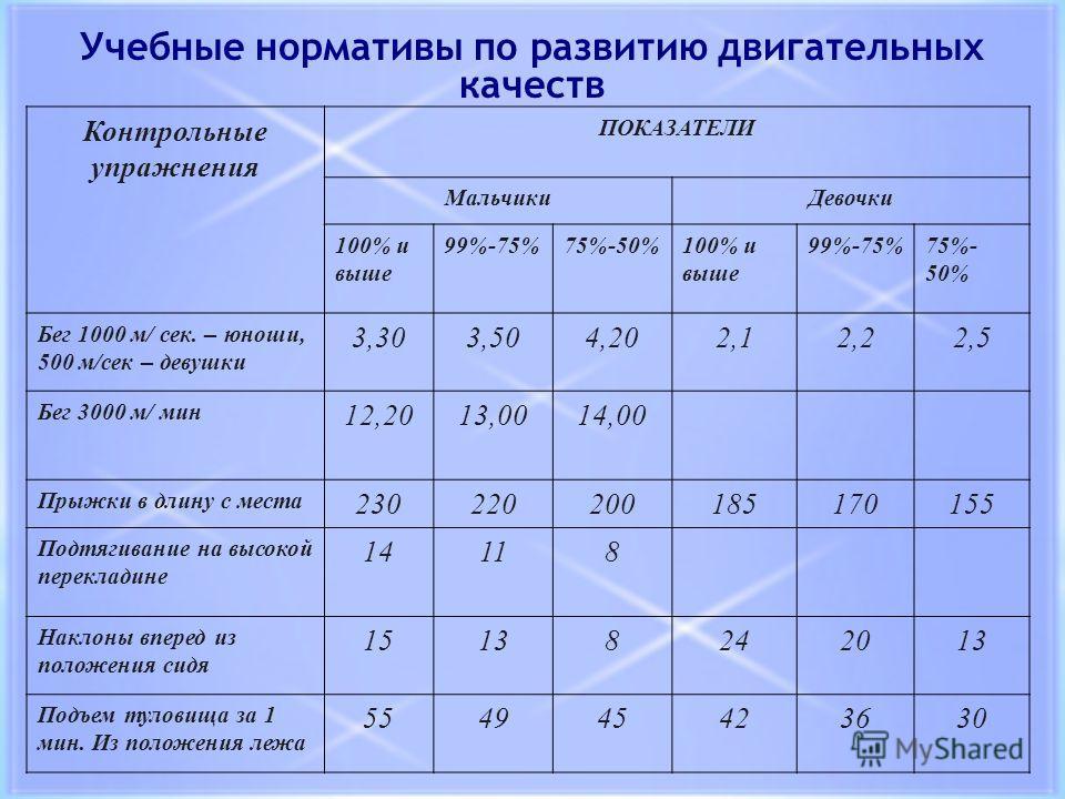 Учебные нормативы по развитию двигательных качеств Контрольные упражнения ПОКАЗАТЕЛИ МальчикиДевочки 100% и выше 99%-75%75%-50%100% и выше 99%-75%75%- 50% Бег 1000 м/ сек. – юноши, 500 м/сек – девушки 3,303,504,202,12,22,5 Бег 3000 м/ мин 12,2013,001