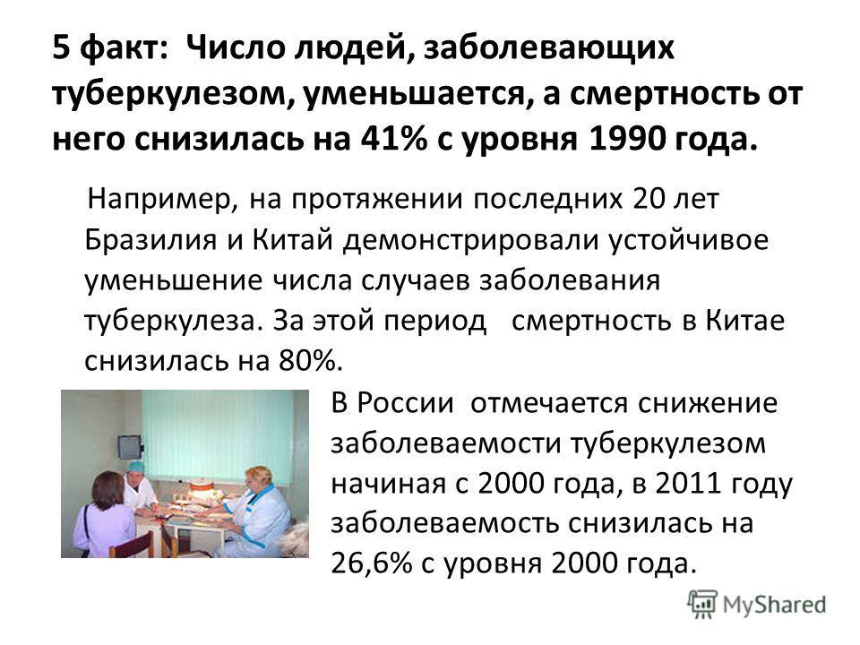 5 факт: Число людей, заболевающих туберкулезом, уменьшается, а смертность от него снизилась на 41% с уровня 1990 года. Например, на протяжении последних 20 лет Бразилия и Китай демонстрировали устойчивое уменьшение числа случаев заболевания туберкуле