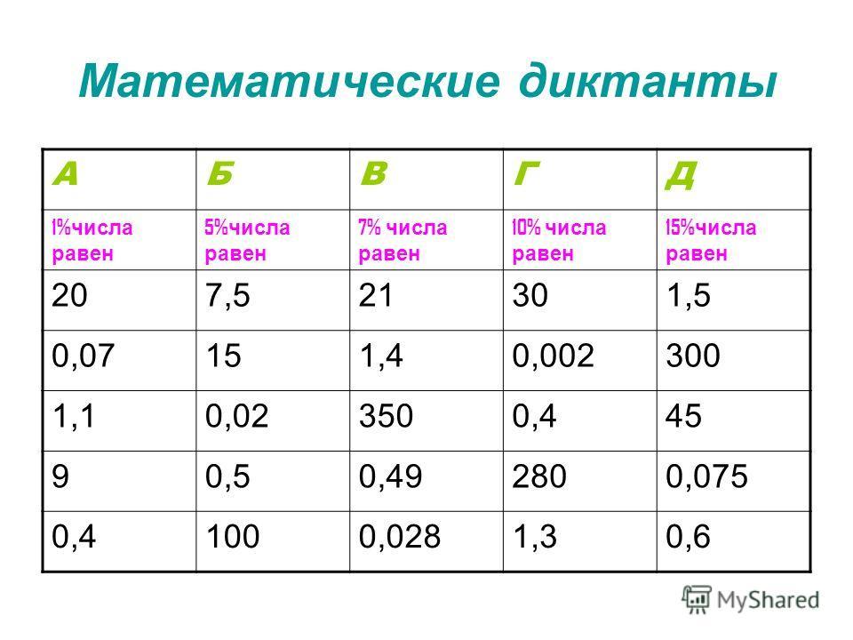 Математические диктанты АБВГД 1% числа равен 5% числа равен 7% числа равен 10% числа равен 15% числа равен 207,521301,5 0,07151,40,002300 1,10,023500,445 90,50,492800,075 0,41000,0281,30,6