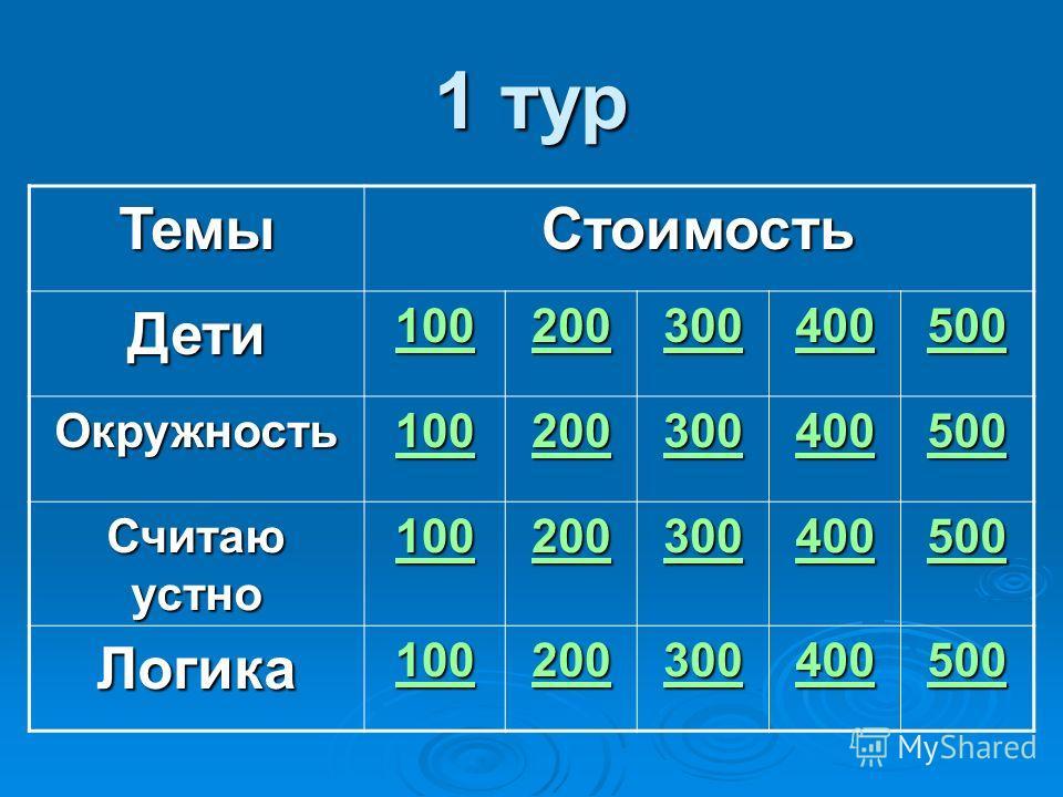 1 тур ТемыСтоимость Дети 100 200 300 400 500 Окружность 100 200 300 400 500 Считаю устно 100 200 300 400 500 Логика 100 200 300 400 500