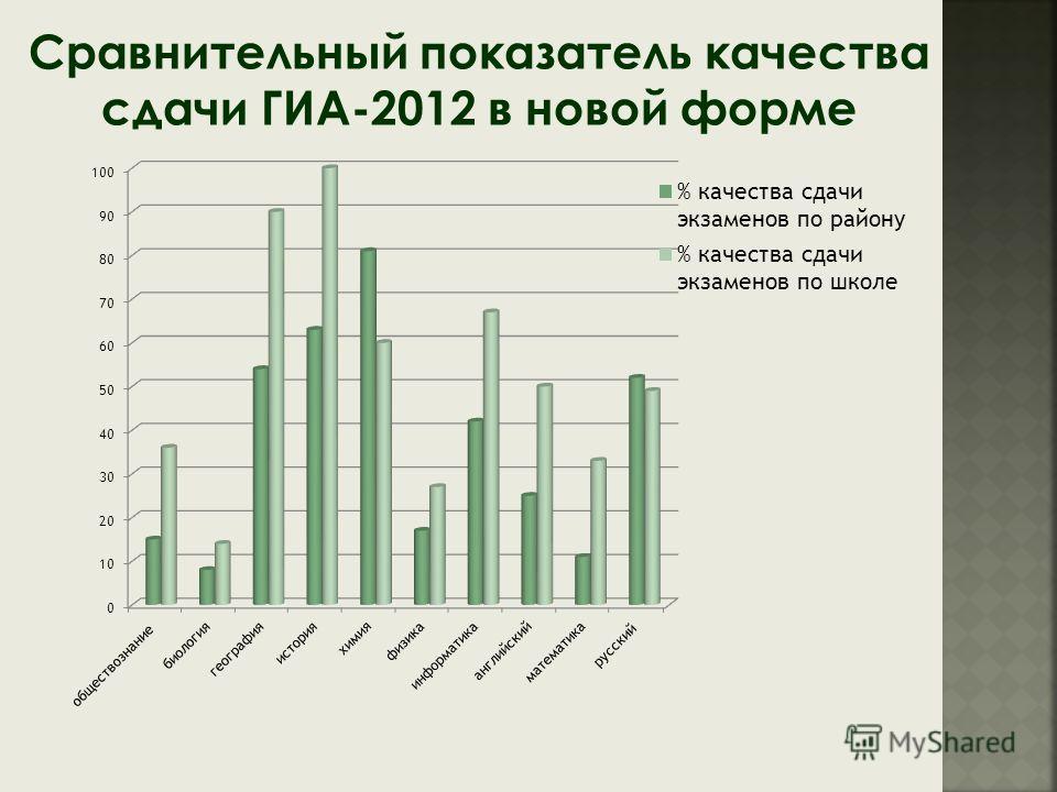 Сравнительный показатель качества сдачи ГИА-2012 в новой форме