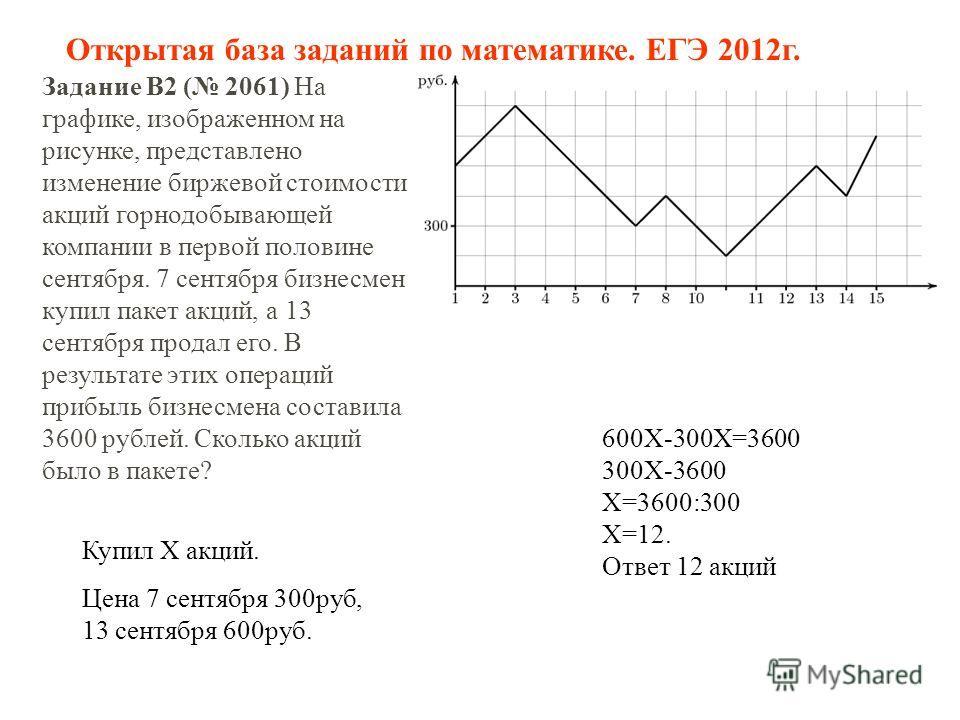 Задание B2 ( 2061) На графике, изображенном на рисунке, представлено изменение биржевой стоимости акций горнодобывающей компании в первой половине сентября. 7 сентября бизнесмен купил пакет акций, а 13 сентября продал его. В результате этих операций