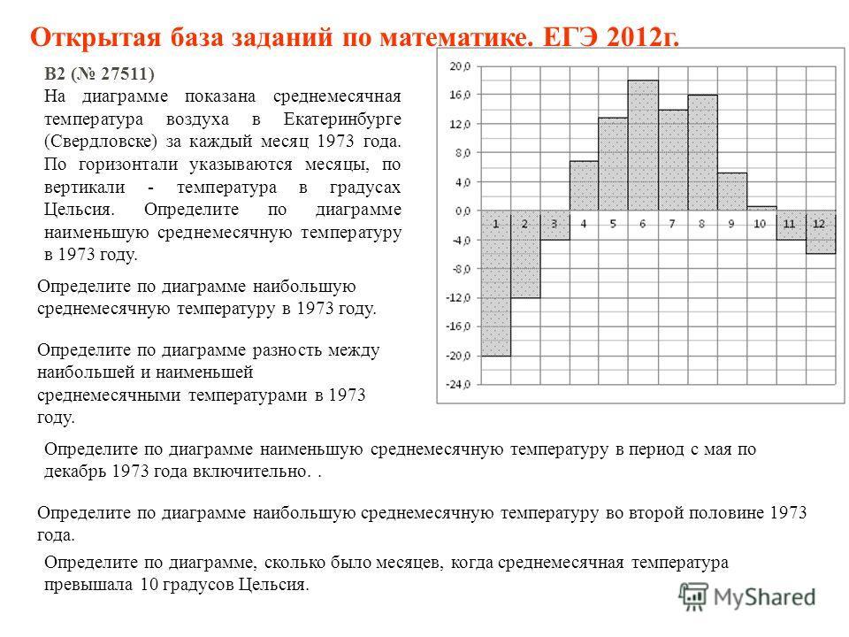 B2 ( 27511) На диаграмме показана среднемесячная температура воздуха в Екатеринбурге (Свердловске) за каждый месяц 1973 года. По горизонтали указываются месяцы, по вертикали - температура в градусах Цельсия. Определите по диаграмме наименьшую среднем