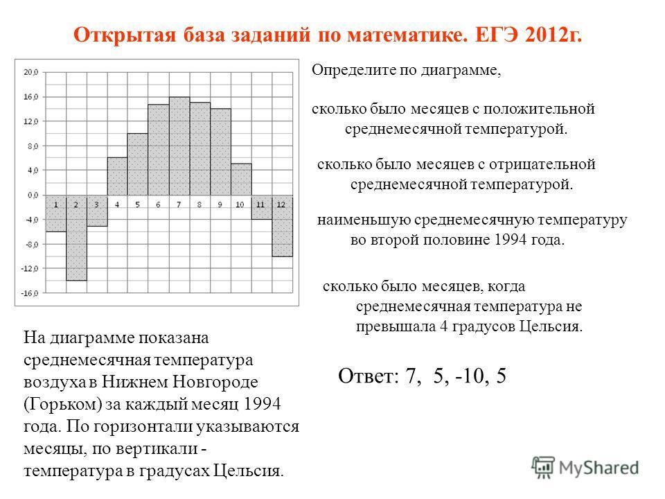 На диаграмме показана среднемесячная температура воздуха в Нижнем Новгороде (Горьком) за каждый месяц 1994 года. По горизонтали указываются месяцы, по вертикали - температура в градусах Цельсия. Определите по диаграмме, сколько было месяцев с положит