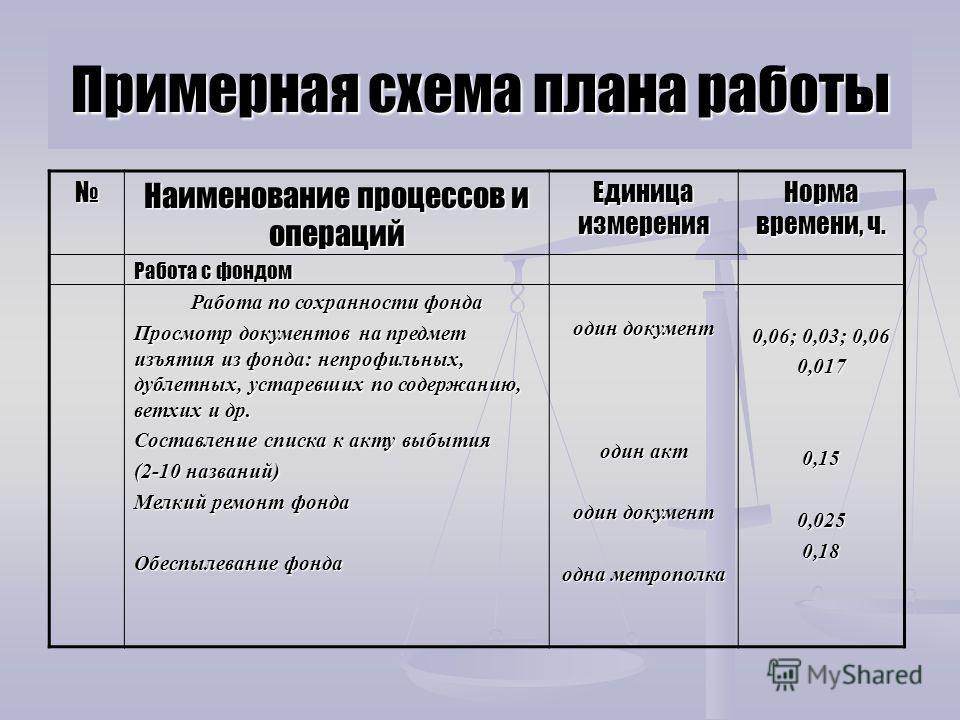 Примерная схема плана работы