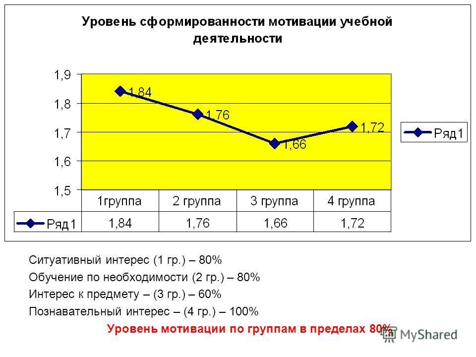 Ситуативный интерес (1 гр.) – 80% Обучение по необходимости (2 гр.) – 80% Интерес к предмету – (3 гр.) – 60% Познавательный интерес – (4 гр.) – 100% Уровень мотивации по группам в пределах 80%