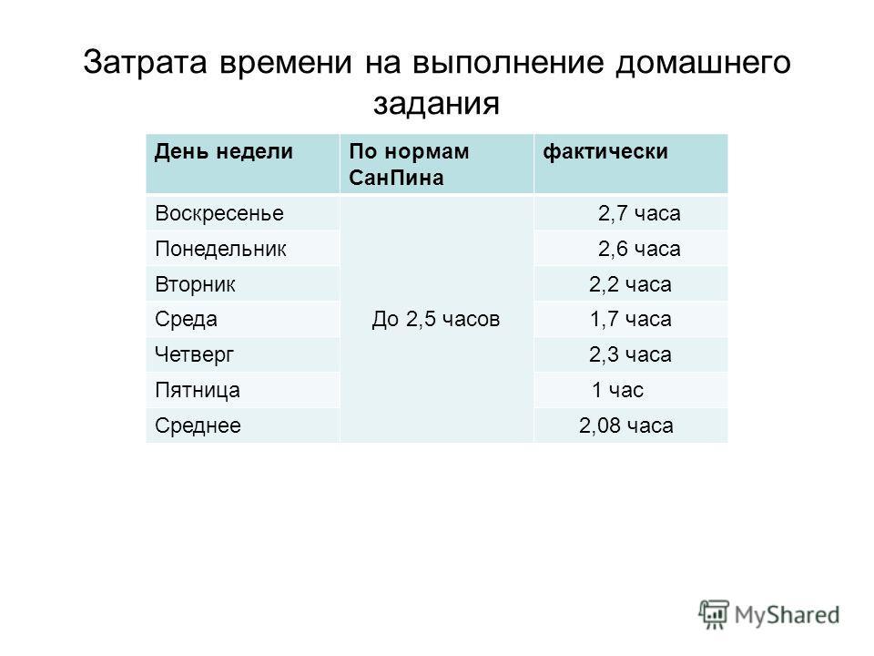 Затрата времени на выполнение домашнего задания День неделиПо нормам СанПина фактически Воскресенье До 2,5 часов 2,7 часа Понедельник 2,6 часа Вторник2,2 часа Среда1,7 часа Четверг2,3 часа Пятница 1 час Среднее 2,08 часа