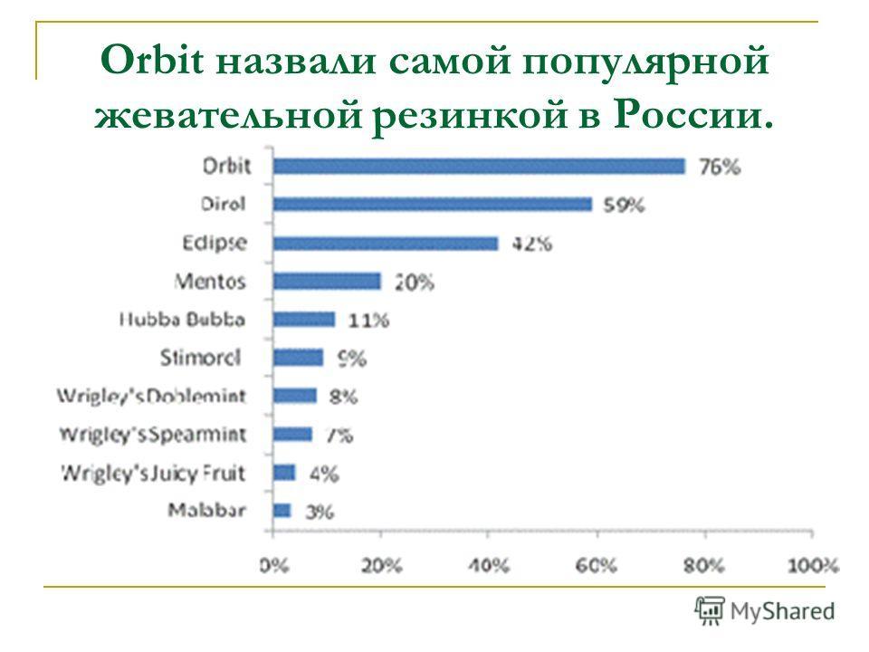 Orbit назвали самой популярной жевательной резинкой в России.