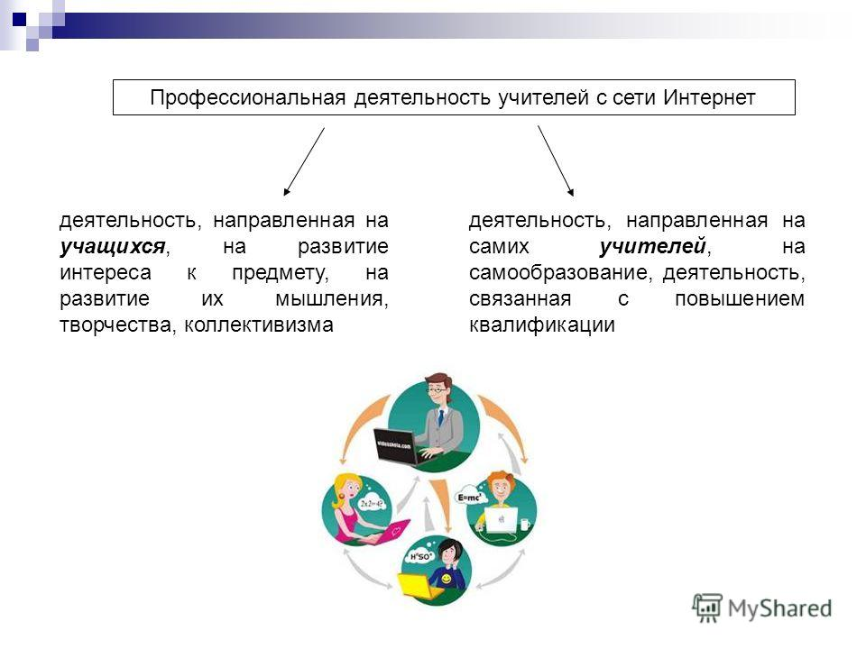 Профессиональная деятельность учителей с сети Интернет деятельность, направленная на учащихся, на развитие интереса к предмету, на развитие их мышления, творчества, коллективизма деятельность, направленная на самих учителей, на самообразование, деяте