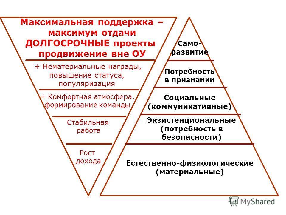 Само- развитие Потребность в признании Социальные (коммуникативные) Экзистенциональные (потребность в безопасности) Естественно-физиологические (материальные)