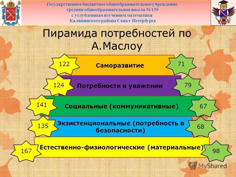 Пирамида потребностей по А.Маслоу Естественно-физиологические (материальные) Экзистенциональные (потребность в безопасности) Социальные (коммуникативные) Потребности в уважении Саморазвитие Государственное бюджетное общеобразовательное учреждение сре