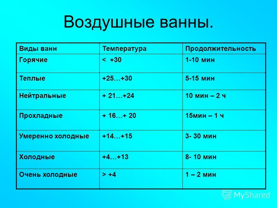 Воздушные ванны. Виды ваннТемператураПродолжительность Горячие< +301-10 мин Теплые+25…+305-15 мин Нейтральные+ 21…+2410 мин – 2 ч Прохладные+ 16…+ 2015мин – 1 ч Умеренно холодные+14…+153- 30 мин Холодные+4…+138- 10 мин Очень холодные> +41 – 2 мин