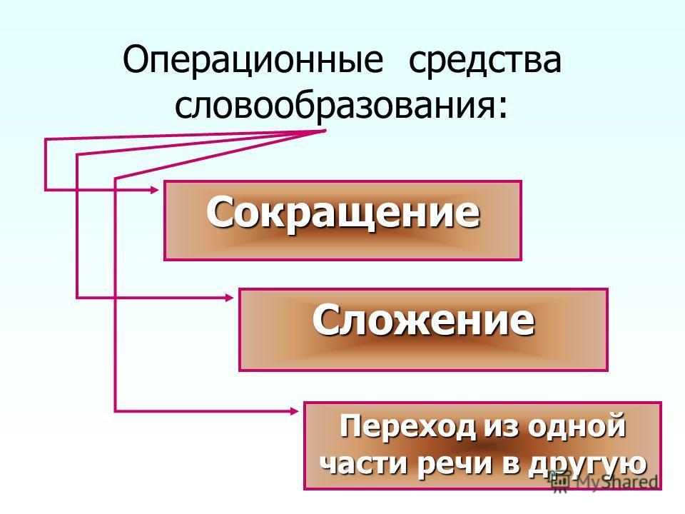 Операционные средства словообразования: Сокращение Сложение Переход из одной части речи в другую Переход из одной части речи в другую