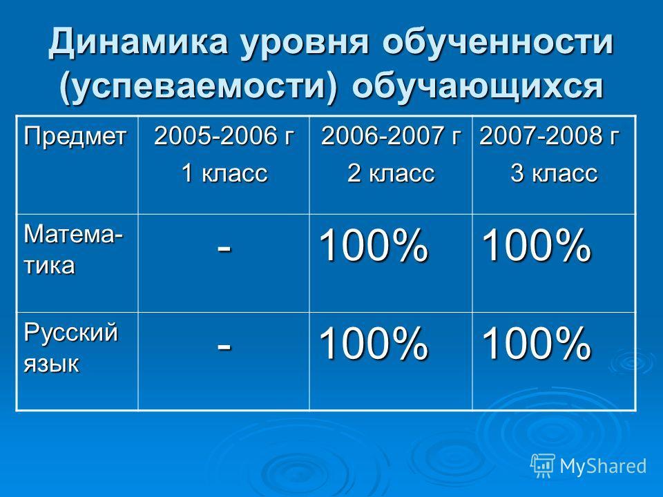 Динамика уровня обученности (успеваемости) обучающихся Предмет 2005-2006 г 1 класс 2006-2007 г 2 класс 2007-2008 г 3 класс Матема- тика -100%100% Русский язык -100%100%