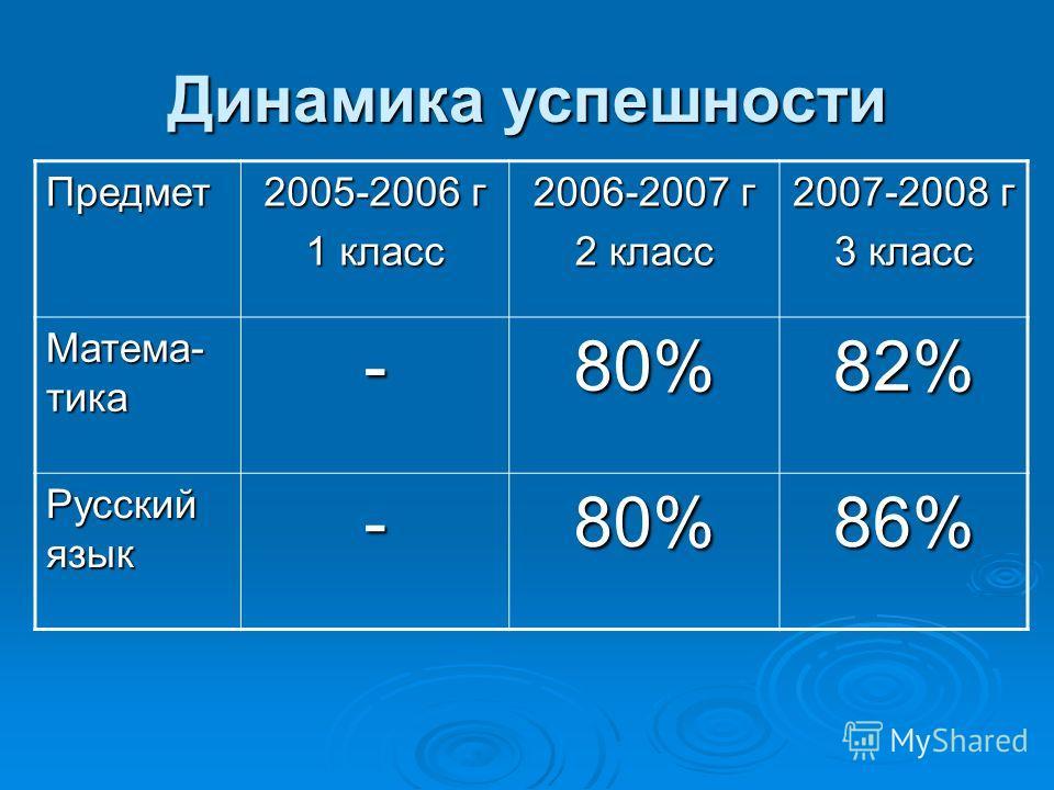 Динамика успешности Предмет 2005-2006 г 1 класс 2006-2007 г 2 класс 2007-2008 г 3 класс Матема- тика -80%82% Русский язык -80%86%