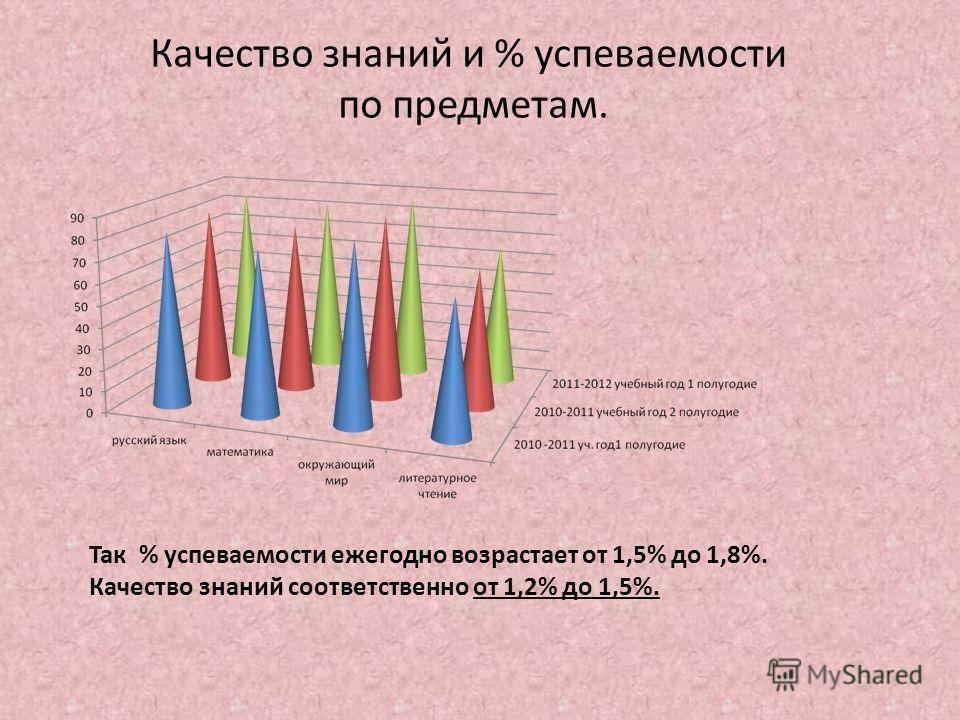Качество знаний и % успеваемости по предметам. Так % успеваемости ежегодно возрастает от 1,5% до 1,8%. Качество знаний соответственно от 1,2% до 1,5%.