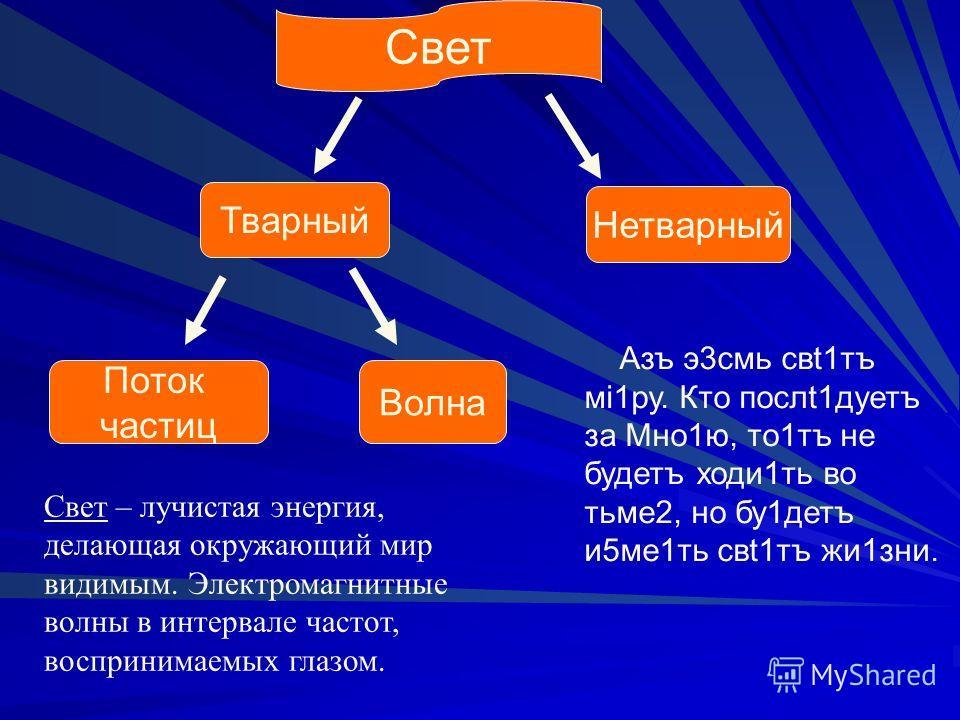 Свет Тварный Нетварный Поток частиц Волна Азъ э3смь свt1тъ мi1ру. Кто послt1дуетъ за Мно1ю, то1тъ не будетъ ходи1ть во тьме2, но бу1детъ и5ме1ть свt1тъ жи1зни. Свет – лучистая энергия, делающая окружающий мир видимым. Электромагнитные волны в интерва