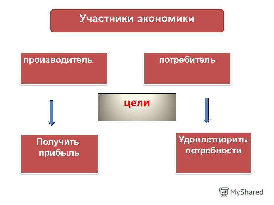 цели Участники экономики производитель потребитель Получить прибыль Получить прибыль Удовлетворить потребности Удовлетворить потребности