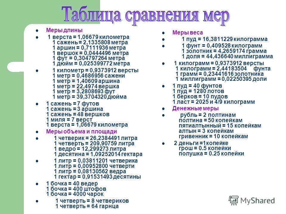 Меры длины 1 верста = 1,06679 километра 1 сажень = 2,1335808 метра 1 аршин = 0,7111936 метра 1 вершок = 0,0444496 метра 1 фут = 0,304797264 метра 1 дюйм = 0,025399772 метра 1 километр = 0,9373912 версты 1 метр = 0,4686956 сажени 1 метр = 1,40609 арши