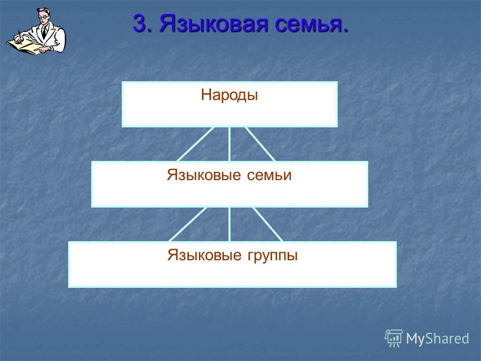 3. Языковая семья. Народы Языковые семьи Языковые группы
