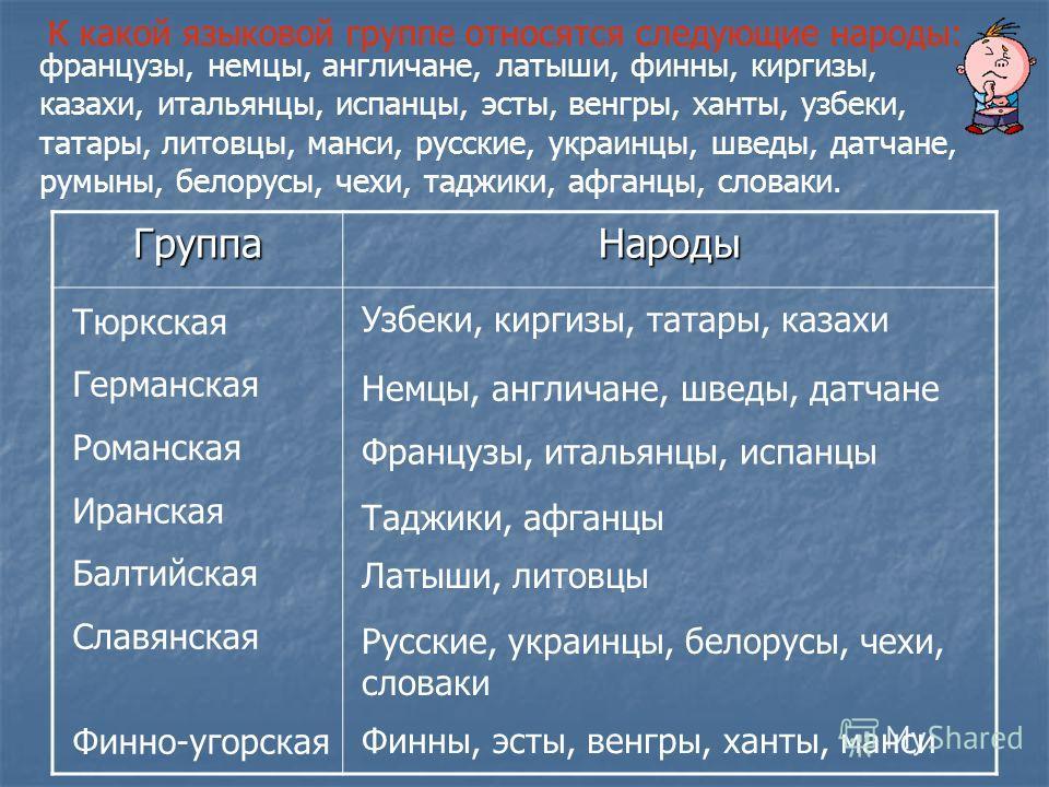 ГруппаНароды Тюркская Германская Романская Иранская Балтийская Славянская Финно-угорская Узбеки, киргизы, татары, казахи Немцы, англичане, шведы, датчане Французы, итальянцы, испанцы Таджики, афганцы Латыши, литовцы Русские, украинцы, белорусы, чехи,