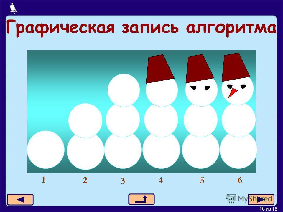16 из 18 Графическая запись алгоритма 1 2 3 4 6 5