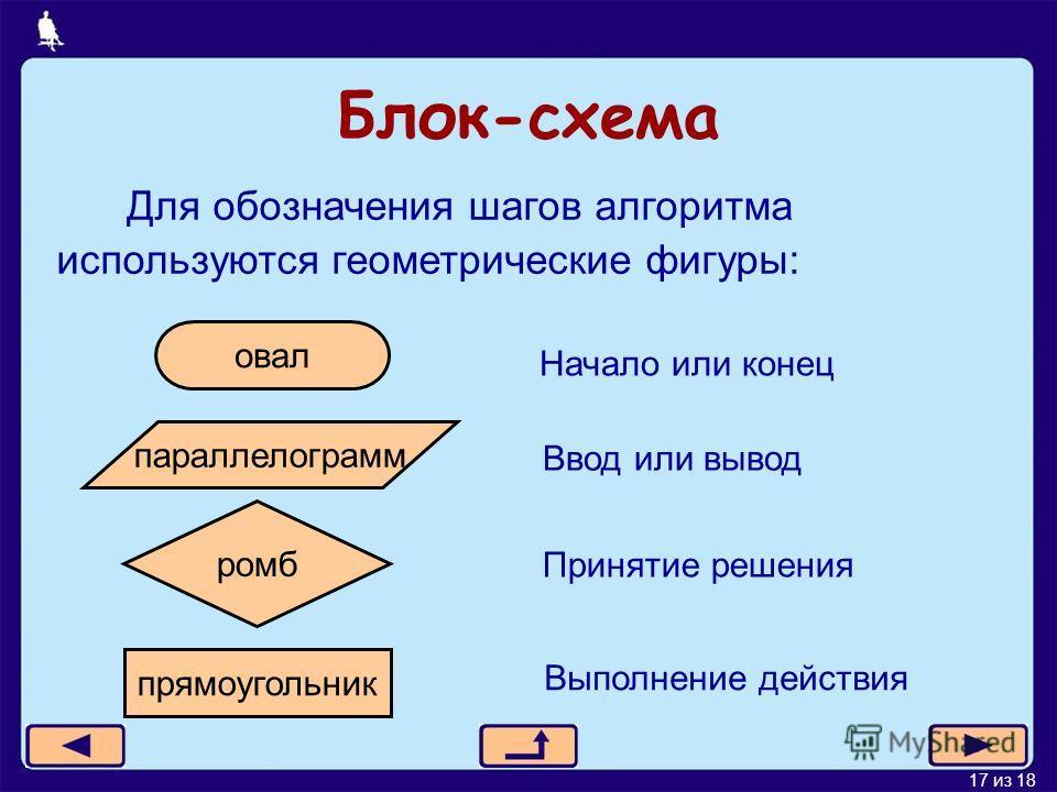 17 из 18 Блок-схема Для обозначения шагов алгоритма используются геометрические фигуры: овал Начало или конец параллелограмм Ввод или вывод ромб Принятие решения прямоугольник Выполнение действия