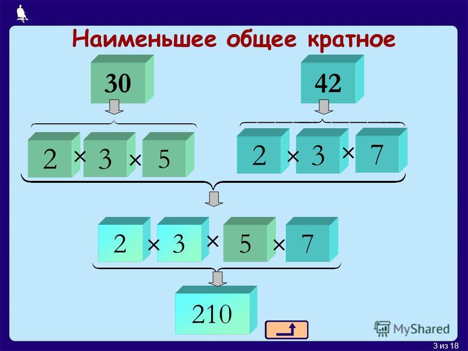 3 из 18 Наименьшее общее кратное 3042 210 23 5 23 7 2357