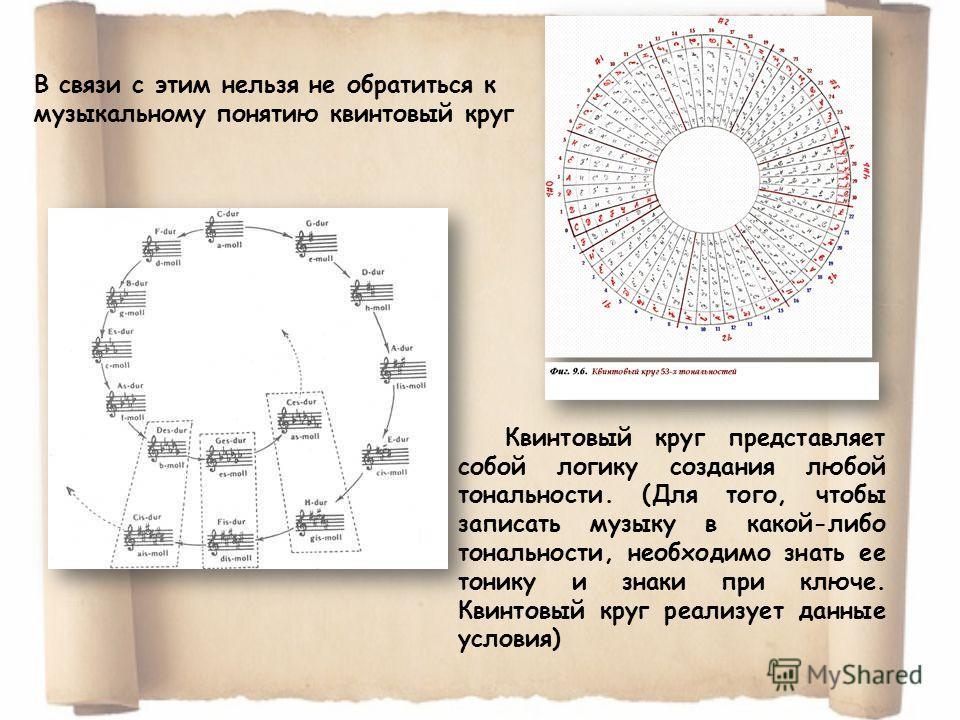 В связи с этим нельзя не обратиться к музыкальному понятию квинтовый круг Квинтовый круг представляет собой логику создания любой тональности. (Для того, чтобы записать музыку в какой-либо тональности, необходимо знать ее тонику и знаки при ключе. Кв