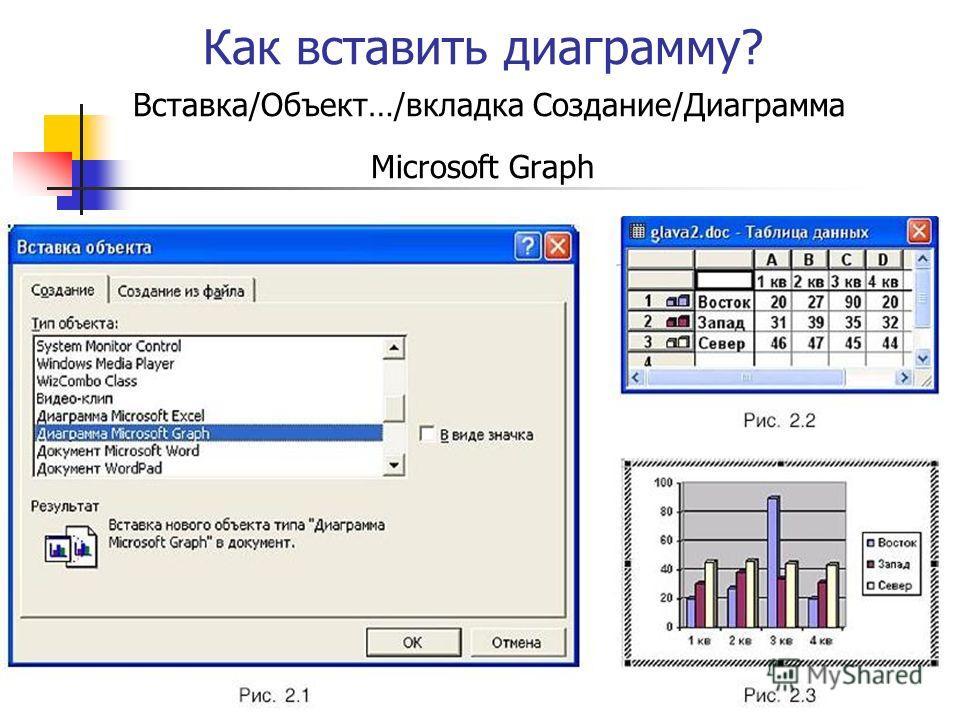 Как вставить диаграмму? Вставка/Объект…/вкладка Создание/Диаграмма Microsoft Graph