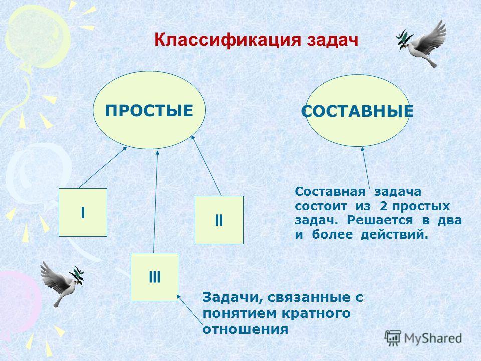 Классификация задач ПРОСТЫЕ СОСТАВНЫЕ I III II Задачи, связанные с понятием кратного отношения Составная задача состоит из 2 простых задач. Решается в два и более действий.